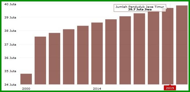Jumlah Penduduk Jawa Timur 2019