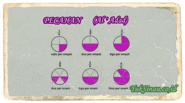 Bahasa Arab Pecahan